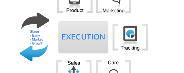 Execution Cycle – Apply state-of-art tools, media, and practices