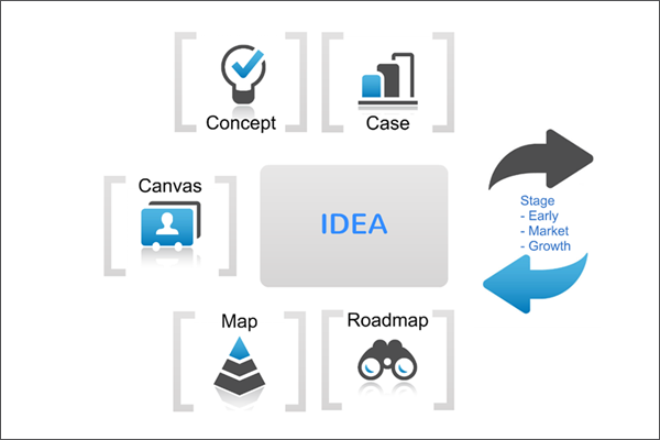Idea Cycle – Validate and define your idea in a smart, fast and holistic way.