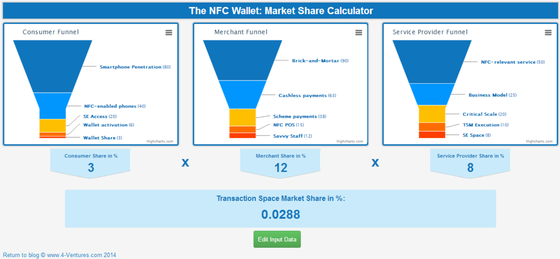 NFC Market Share Calculator