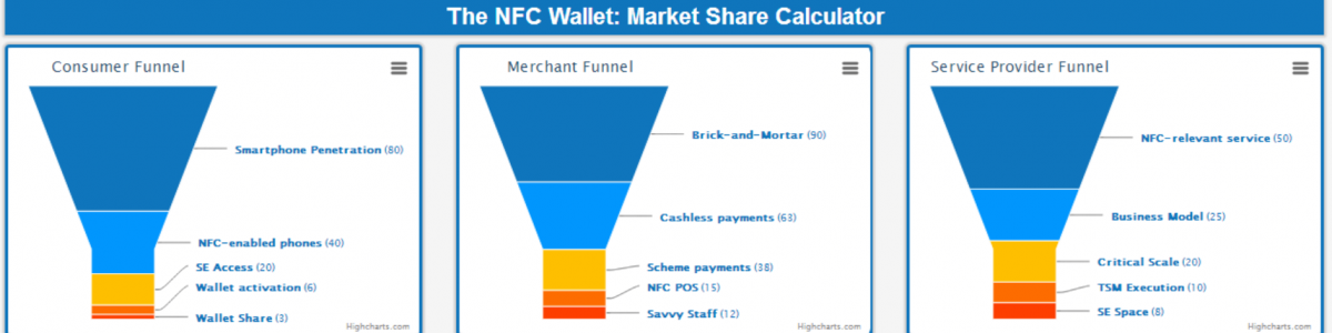 The Market Share of NFC Wallet transaction will be less than one tenth of 1%. Do the math yourself!